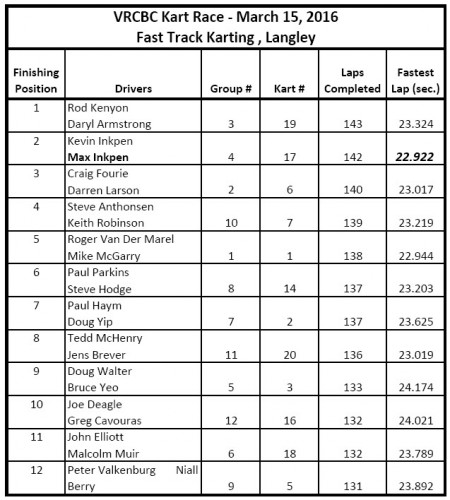 VRCBC Kart Race - March 15 2016 - Results